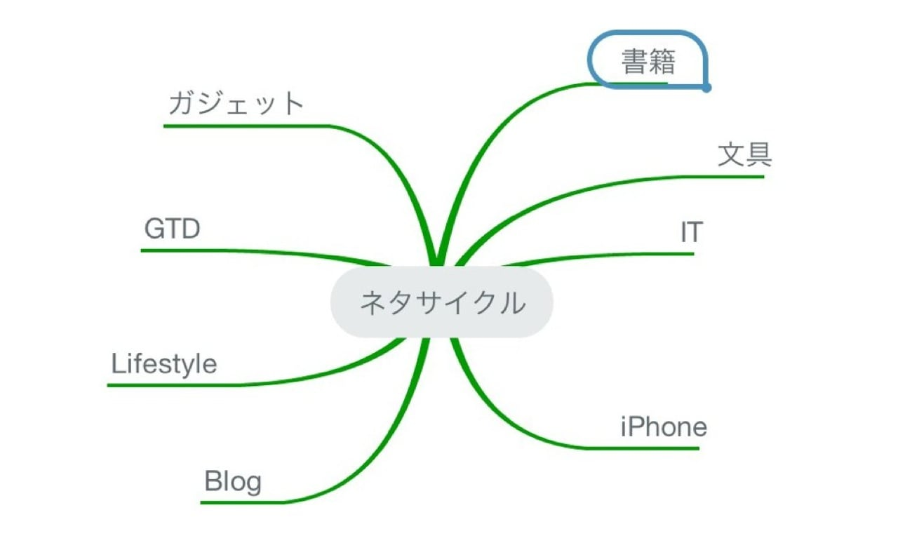 Neta cycle1