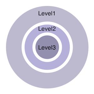 Levels3