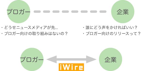 Iwire schematics