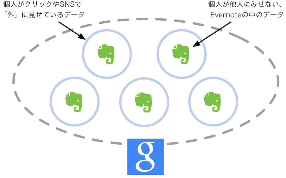 evernote-google.jpg