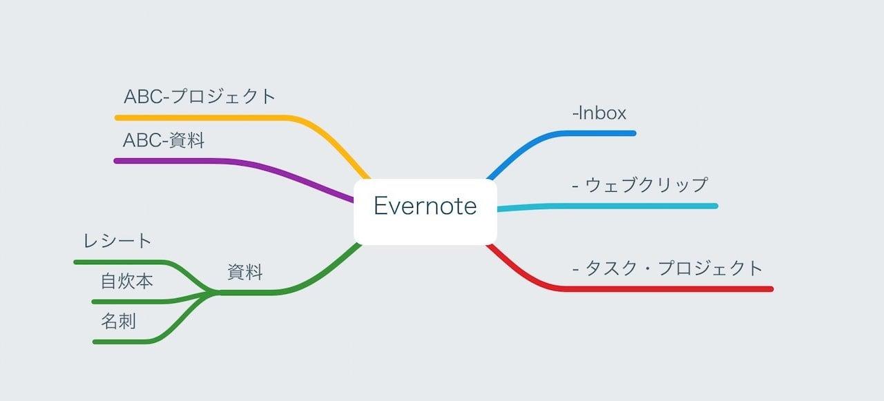 evernote-tecnique-4.jpg