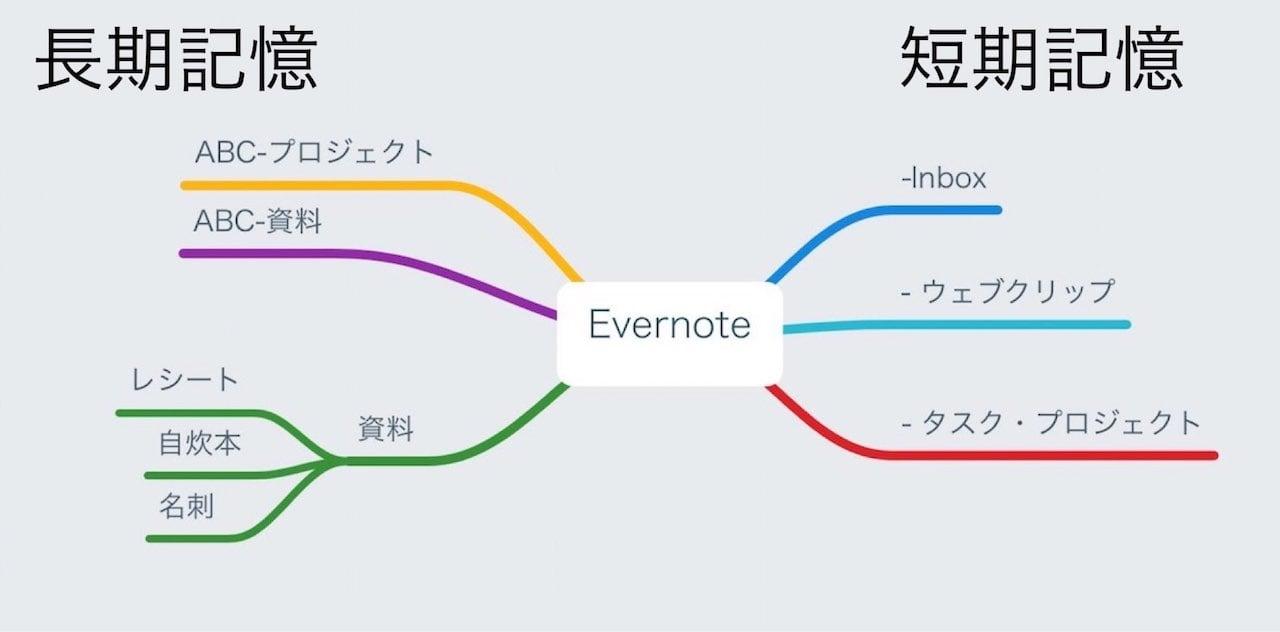 evernote-tecnique-9.jpg