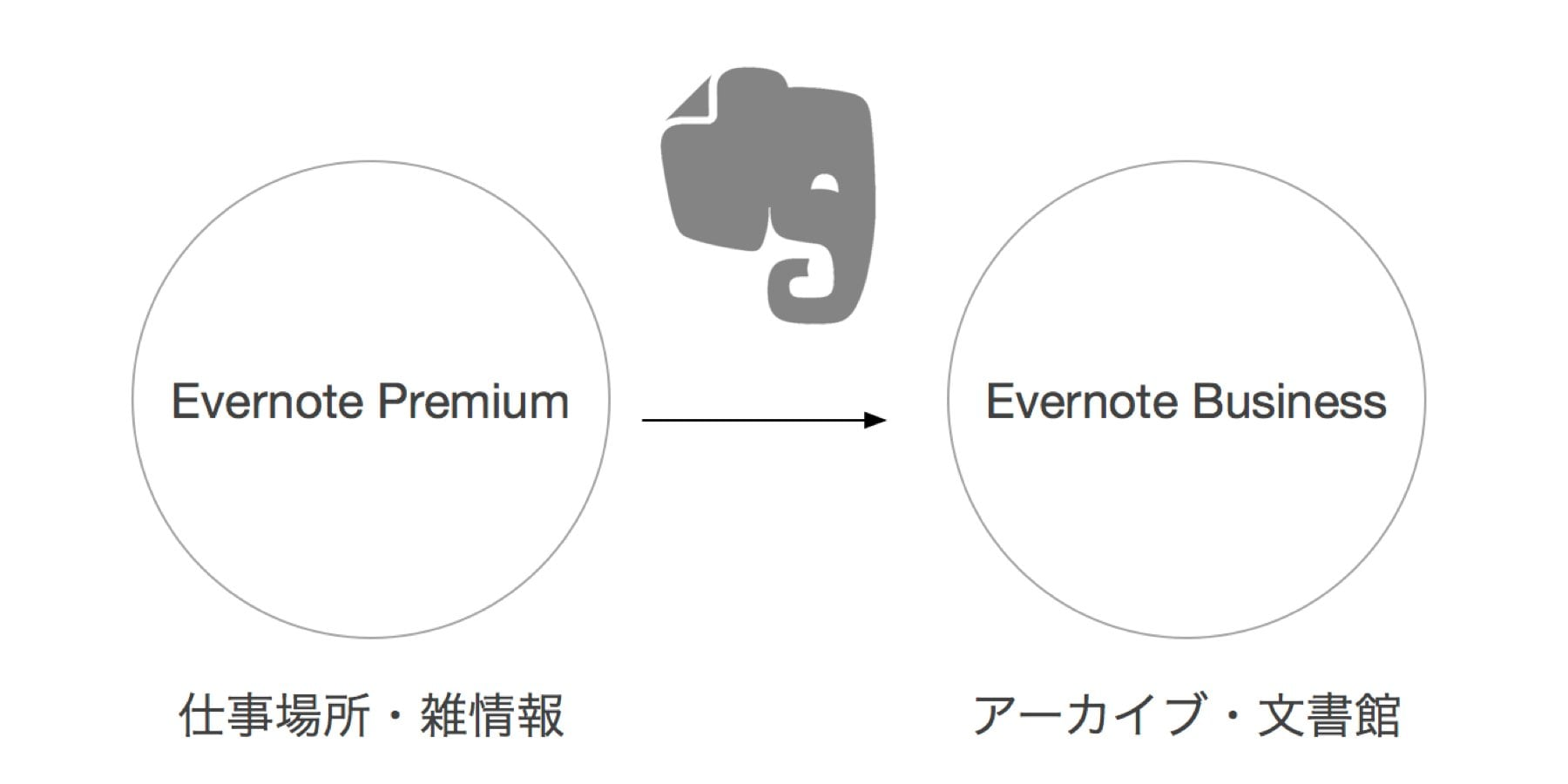 evernote-personal-business.jpg